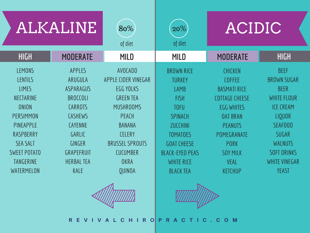 Body pH Alkaline and Acidic Food Chart